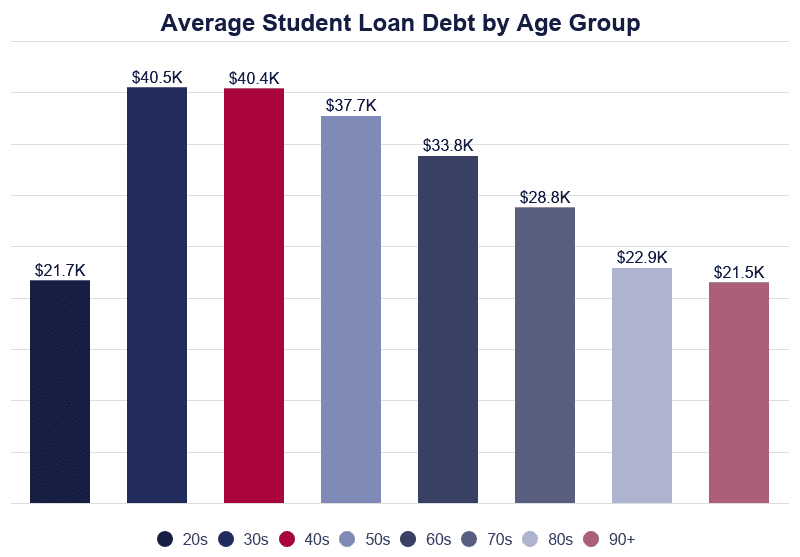 Average Student Loan Debt By Age Group - by Educationdata.org